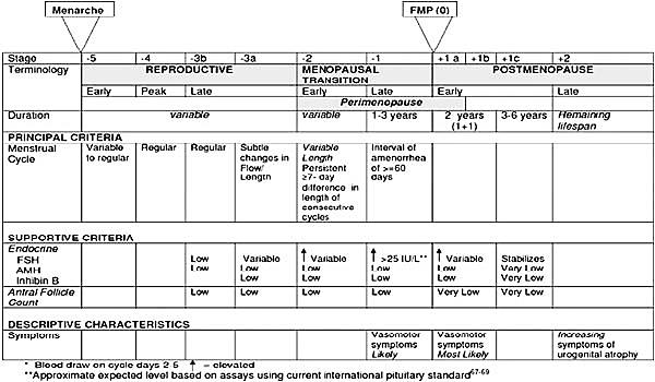 Perimenopauza - Perimenopauza simptome pierdere în greutate